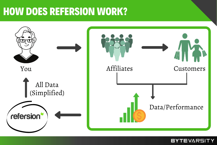 Refersion is an affiliate marketing platform designed to provide detailed apprehensive insight for its users and affiliates.