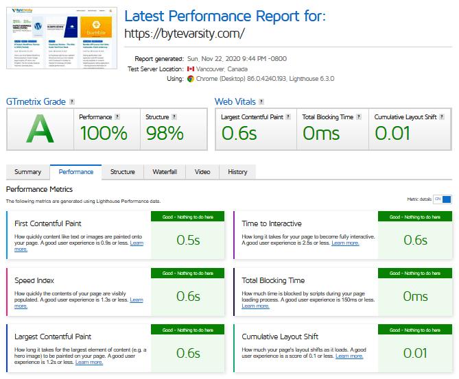 Cloudways Review Performance Report - ByteVarsity