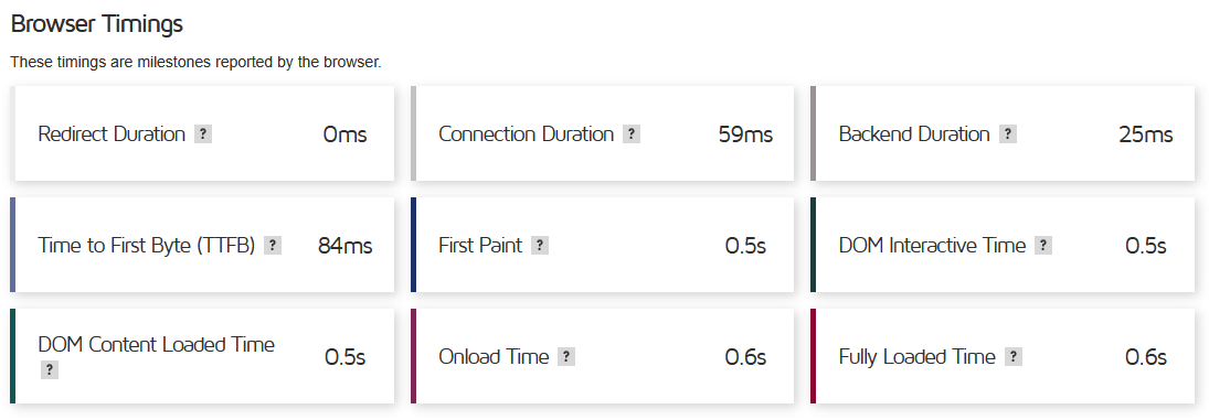 Cloudways Review Performance Report for Browser Timings