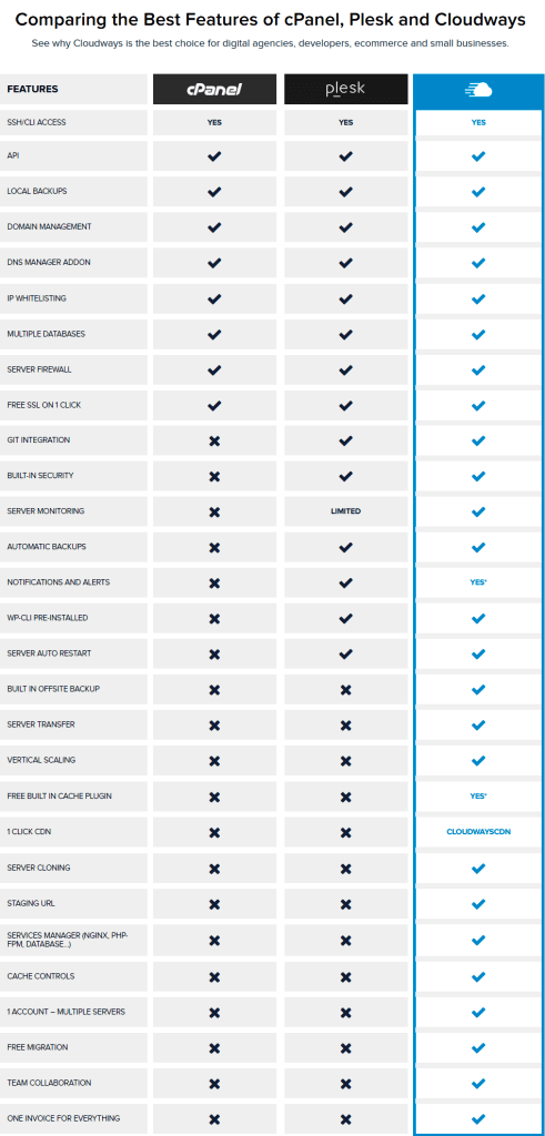comparing-best-features-of-cpanel-plesk-and-cloudways
