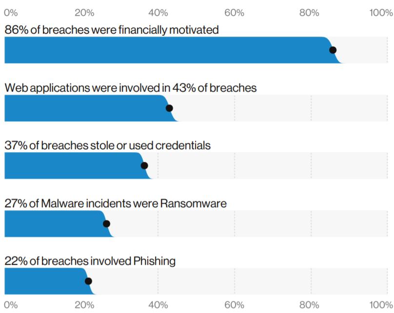 Data Breach Motive