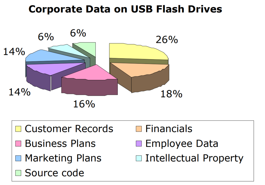 Types of corporate data on USB flash drives