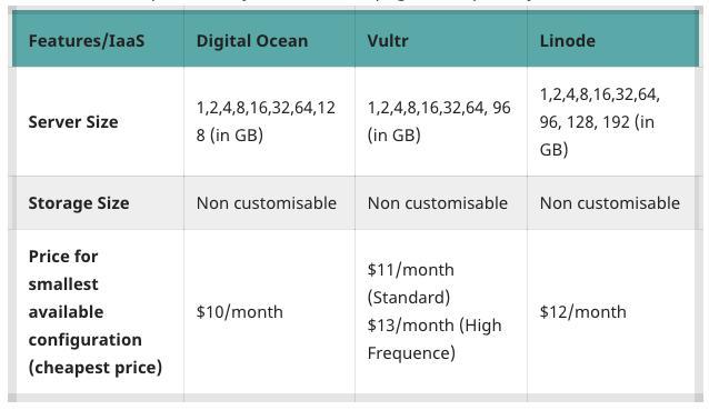 Digital Ocean vs Linode vs Vultr