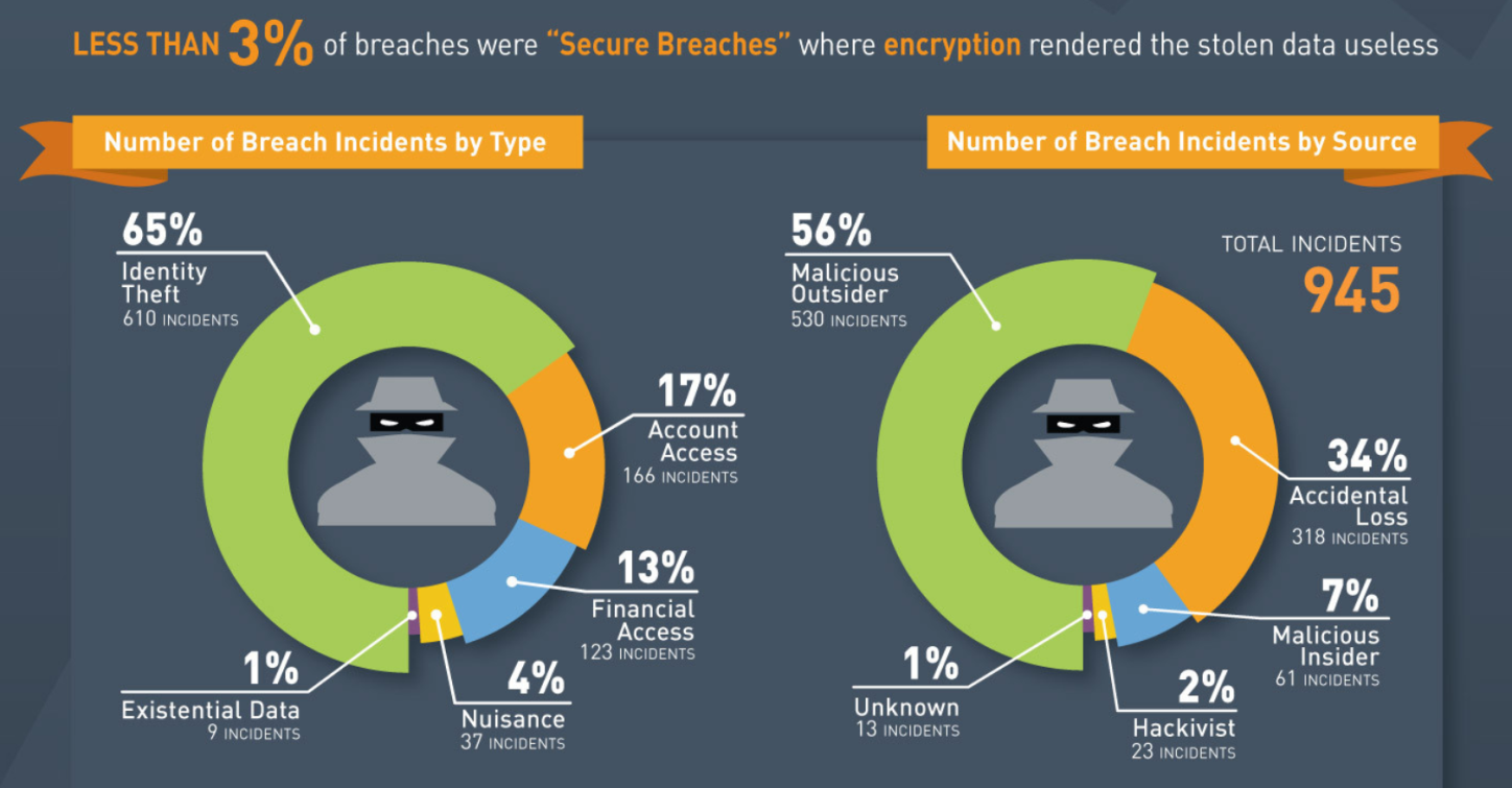 best practices to prevent data breach