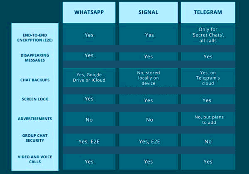 WhatsApp vs Signal vs Telegram - Features and Encryption