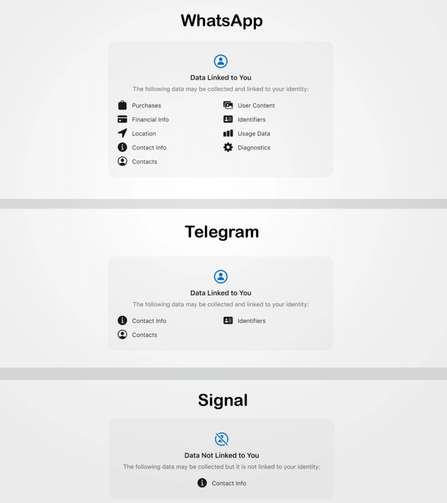 WhatsApp vs Signal vs Telegram